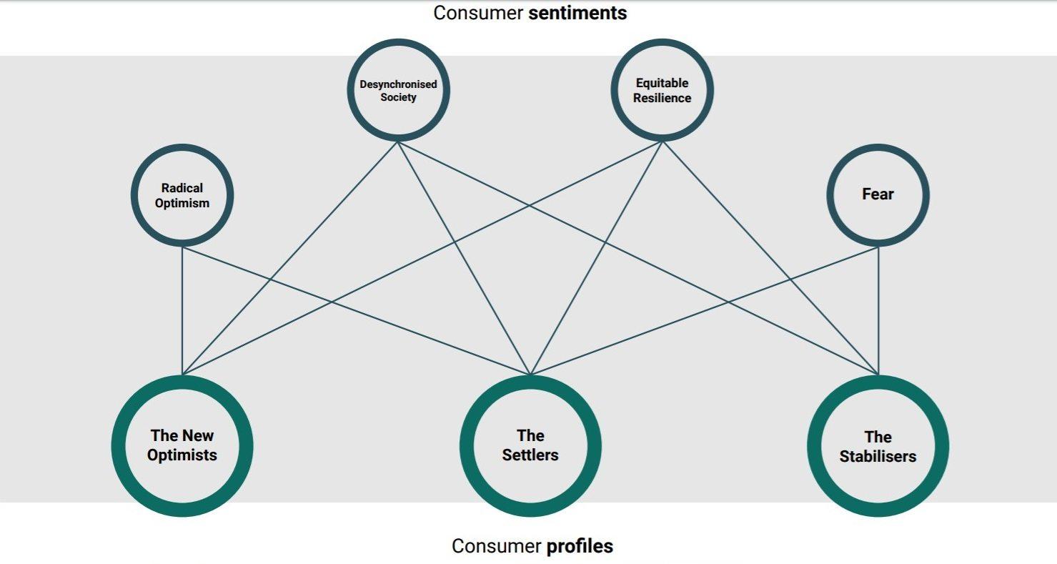 report WGSN - Tempi e spazi del nuovo consumatore