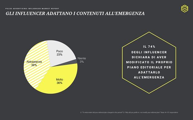 report influencer covid - Comunicare ai tempi del Coronavirus