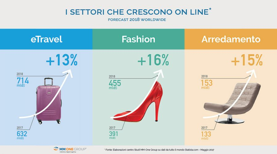 Ecommerce 2018 settori trainanti - La moda e lo shopping online: un trend in ascesa