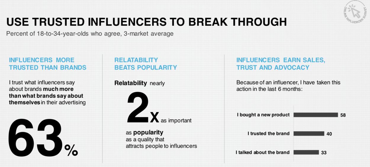 influ1 - Gli influencer ci influenzano ancora?