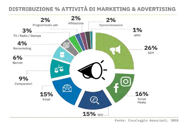 Report Casaleggio 2018 attivit%C3%A0 di marketing - La moda e lo shopping online: un trend in ascesa